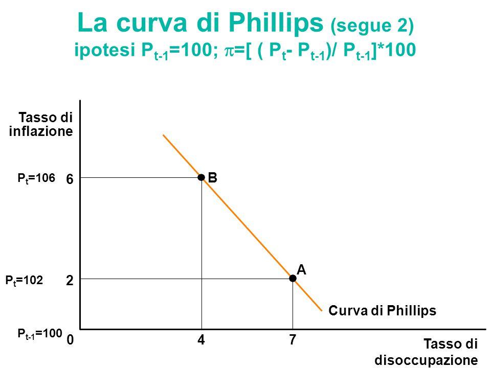 La curva di Phillips (segue 2) ipotesi Pt-1=100; =[ ( Pt- Pt-1)/ Pt-1]*100